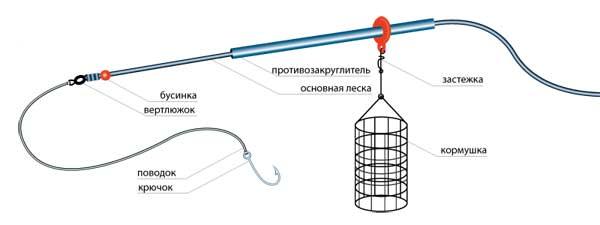 Оснастка для фидерной рыбалки