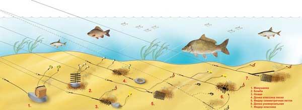 Использование самозасекающихся крючков рыболовных